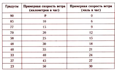 Таблица измерения скорости ветра