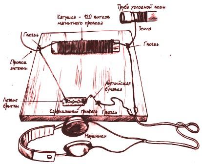 Как сделать радио своими руками в домашних условиях легко 31